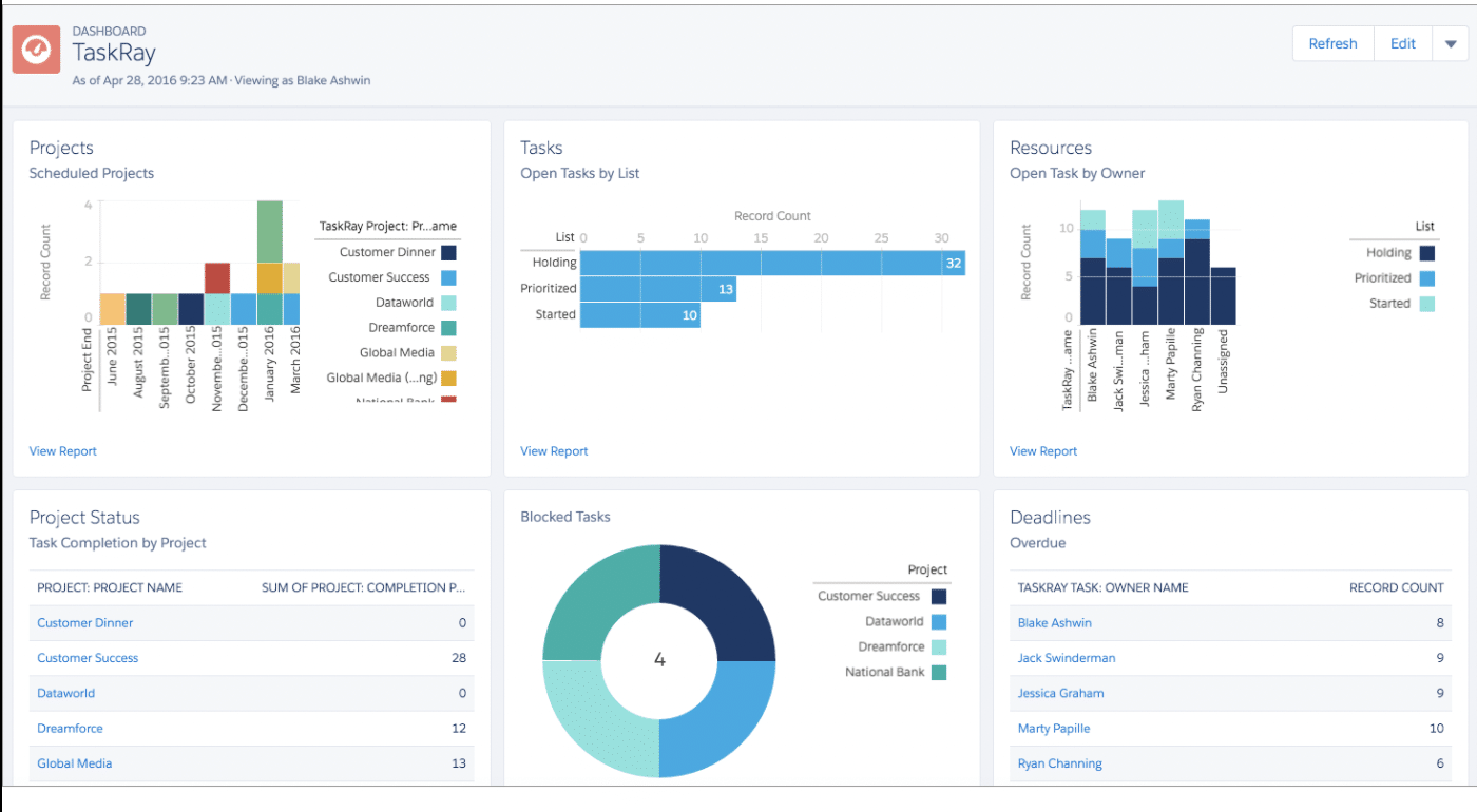 TaskRay Dashboard (screen shot)